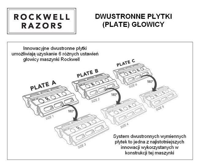 Rockwell Razors 6S Płytki